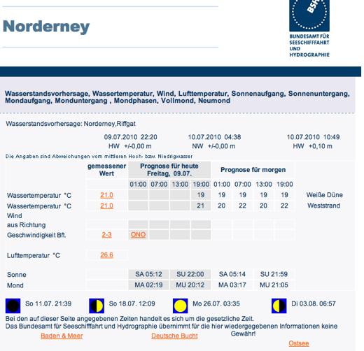 norderney-wetter