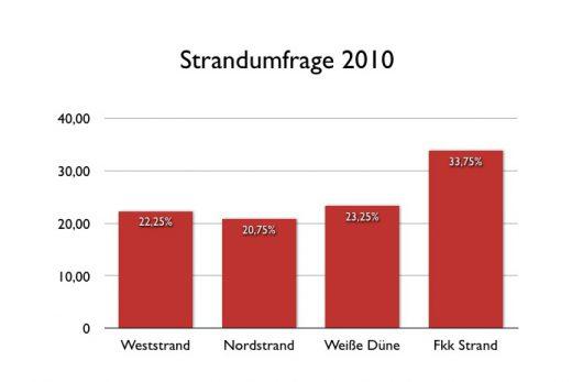 Strandumfrage 2010 - Norderney