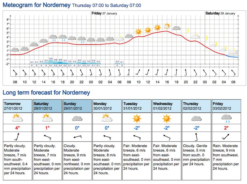 Vorhersage Norderney