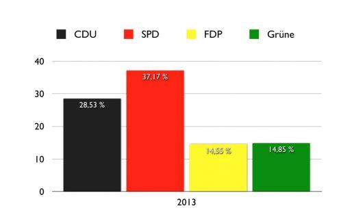 Wahlergebnis Norderney