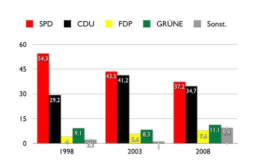 Norderney Landtagswahl
