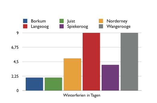 Norderney Winterferien