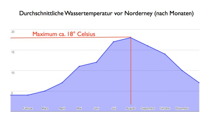 Wassertemperatur Norderney