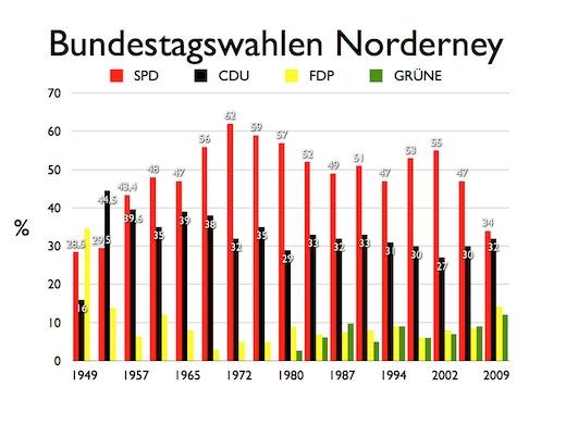 Bundestagswahl Norderney