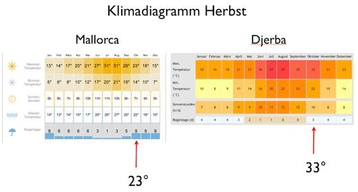 Klima im Herbst