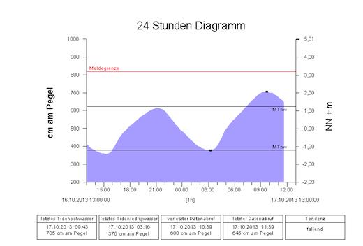 Hochwasser 17102013