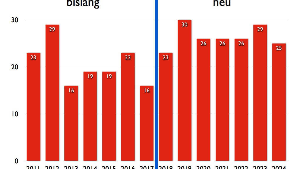 Sommerferien NRW Niedersachsen