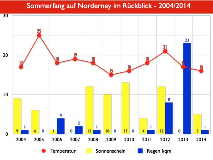 Norderney Tabelle Sommeranfang