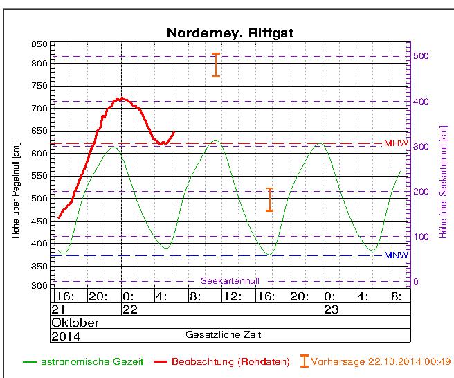 Riffgatt Norderney