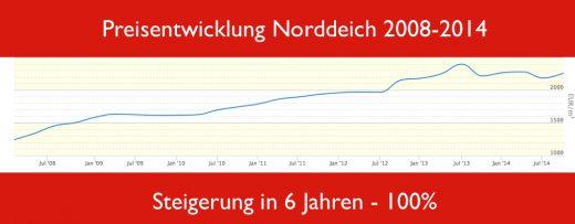 Preisentwicklung in Norddeich