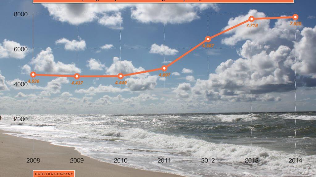 Preisentwicklung Immobilien Norderney