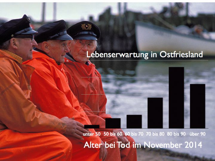 Lebenserwartung in Ostfriesland