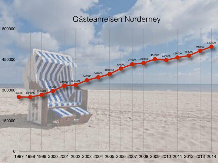 gaesteanreisen 1997-2014