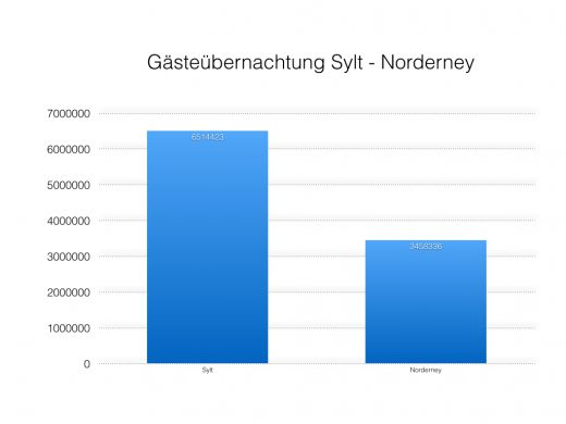 Sylt Norderney Tourismuszahlen
