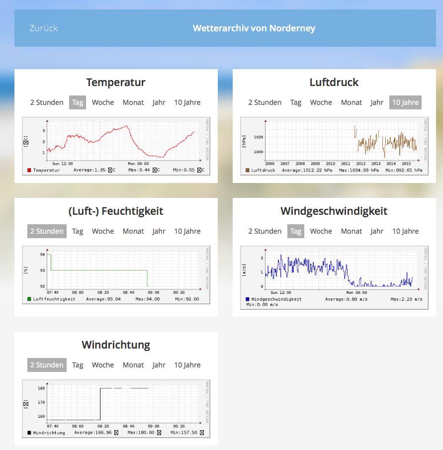 Wetterarchiv Norderney Nordsee-Magazin