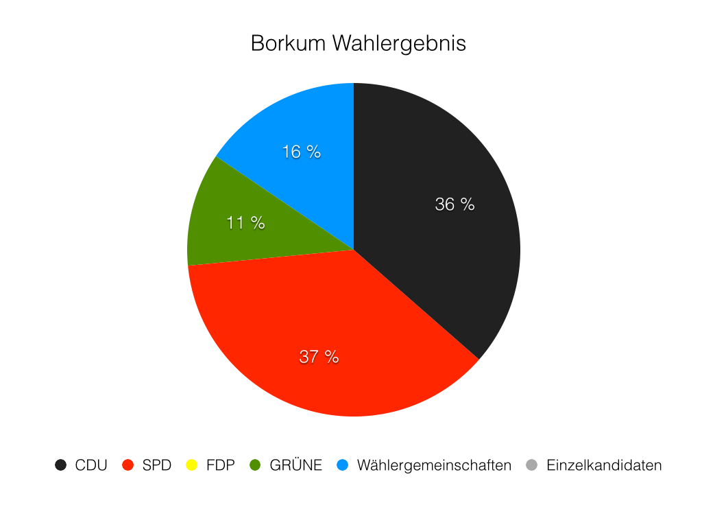 Borkum Wahlergebnis 2016