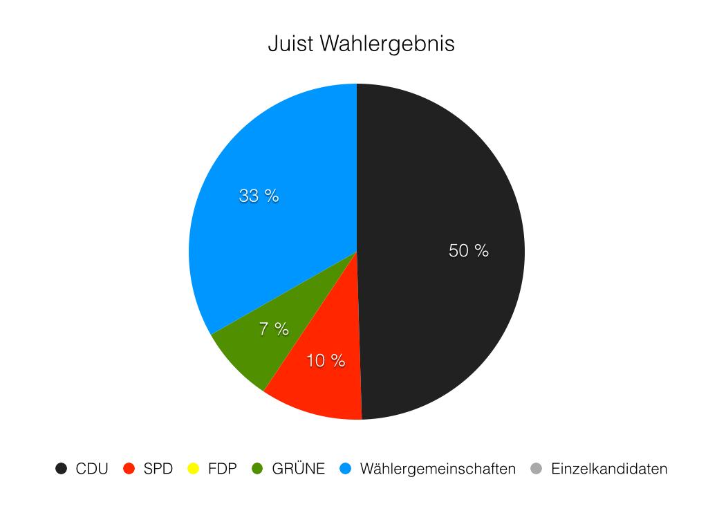 wahlergebnis-002