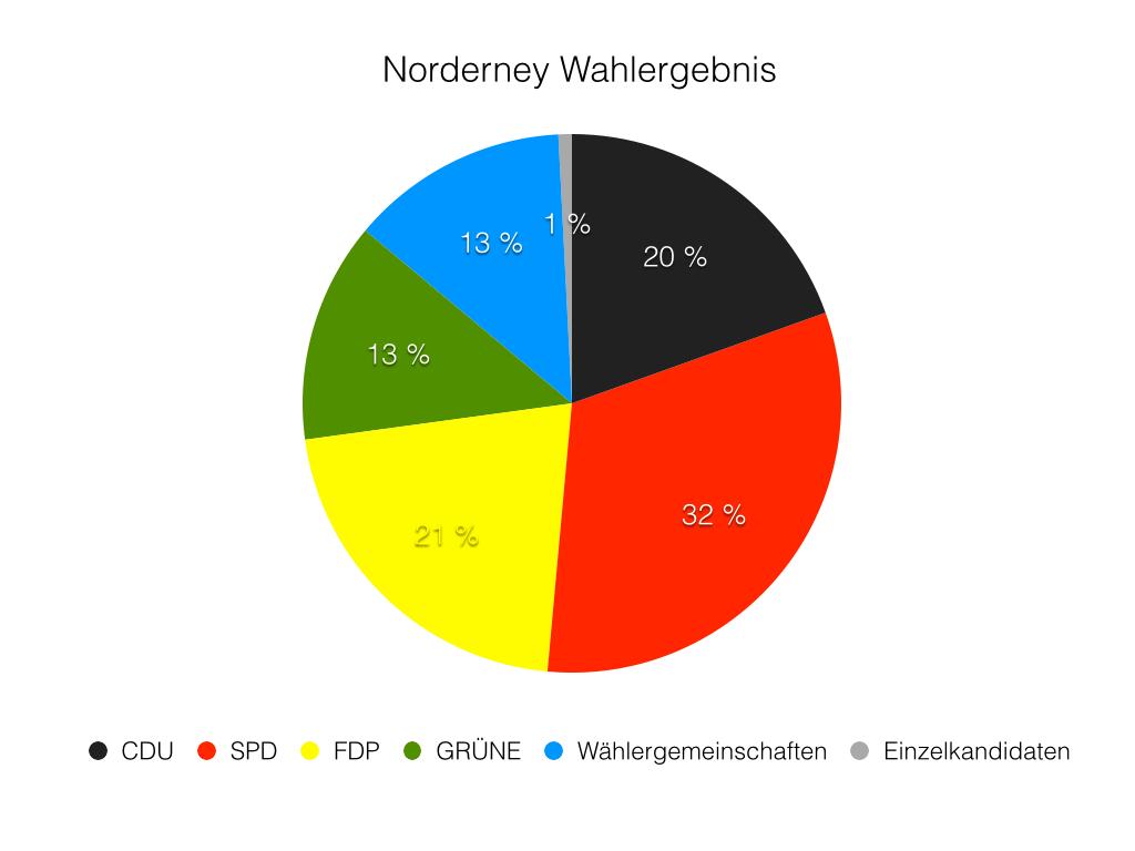 Wahlergebnisse friesland