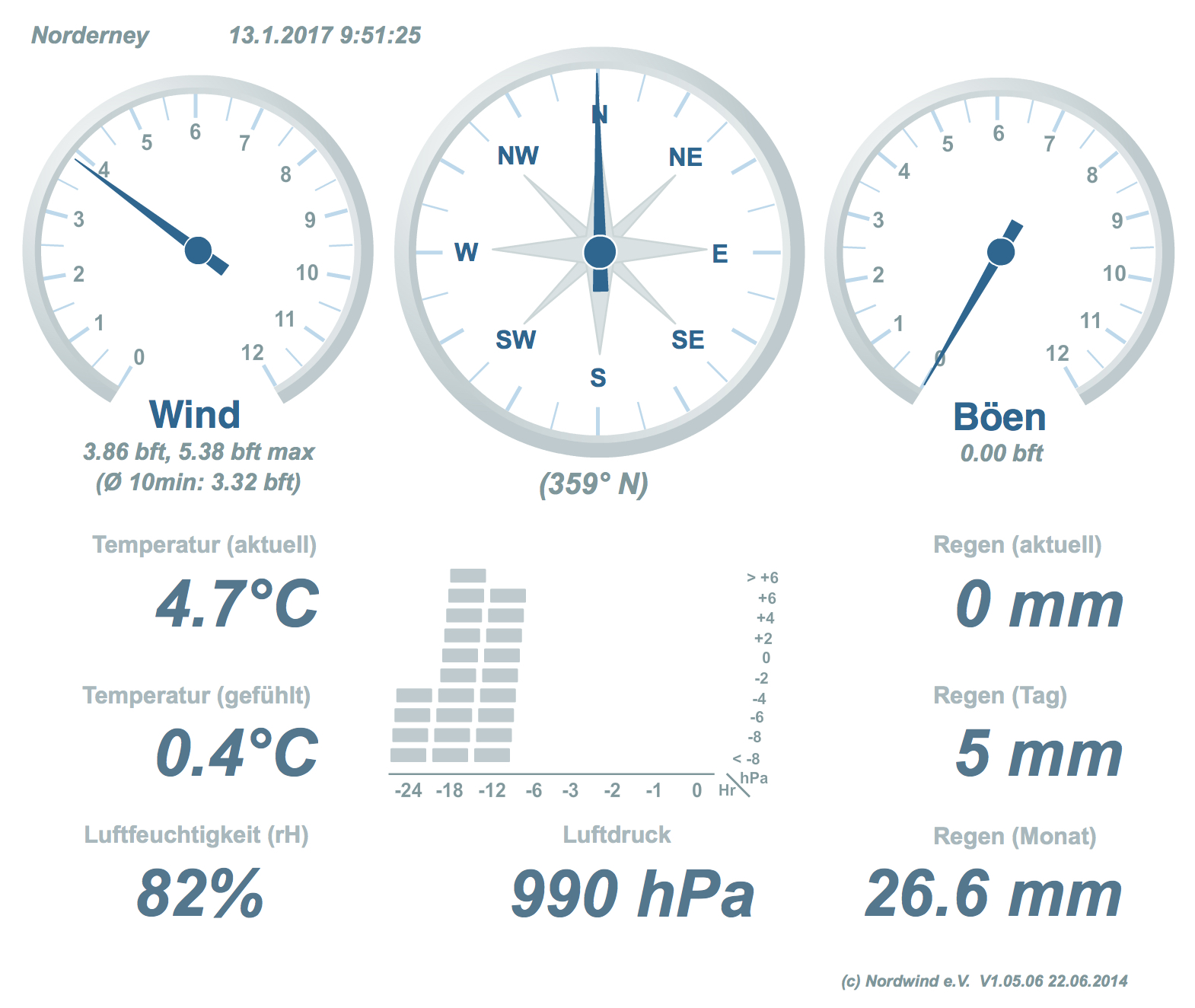 Nordwind e. V. das beste Wetter von der Insel