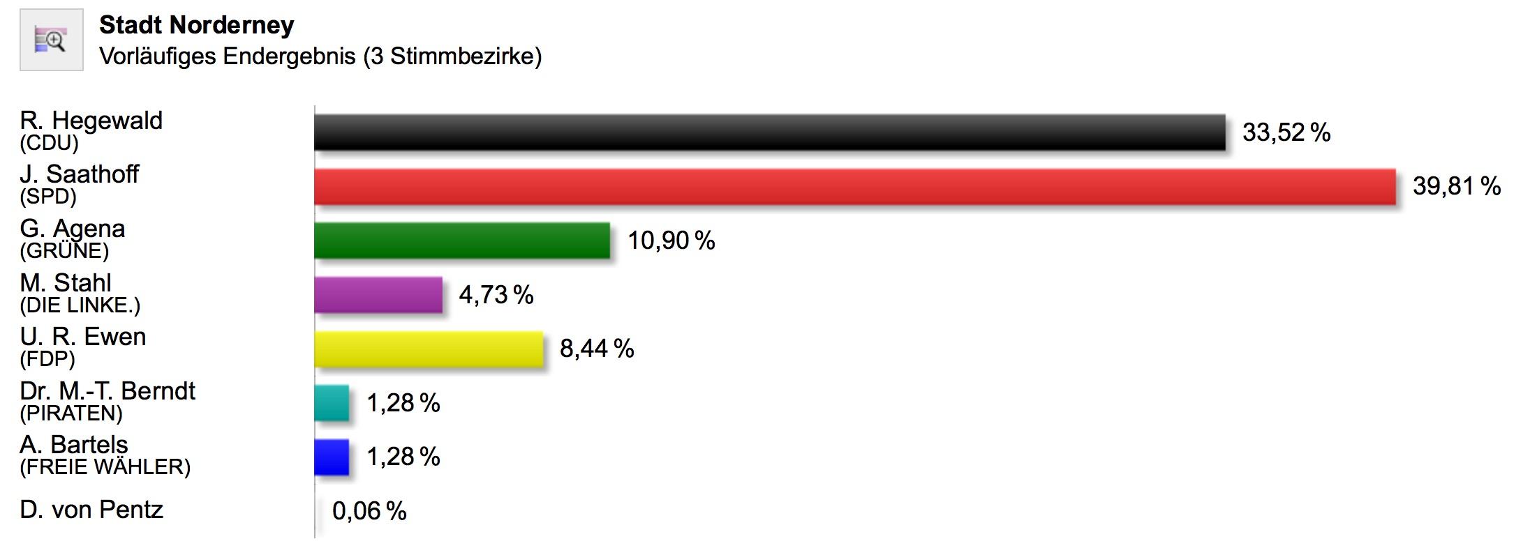Norderney Bundestagswahl 2017 Ergebnis