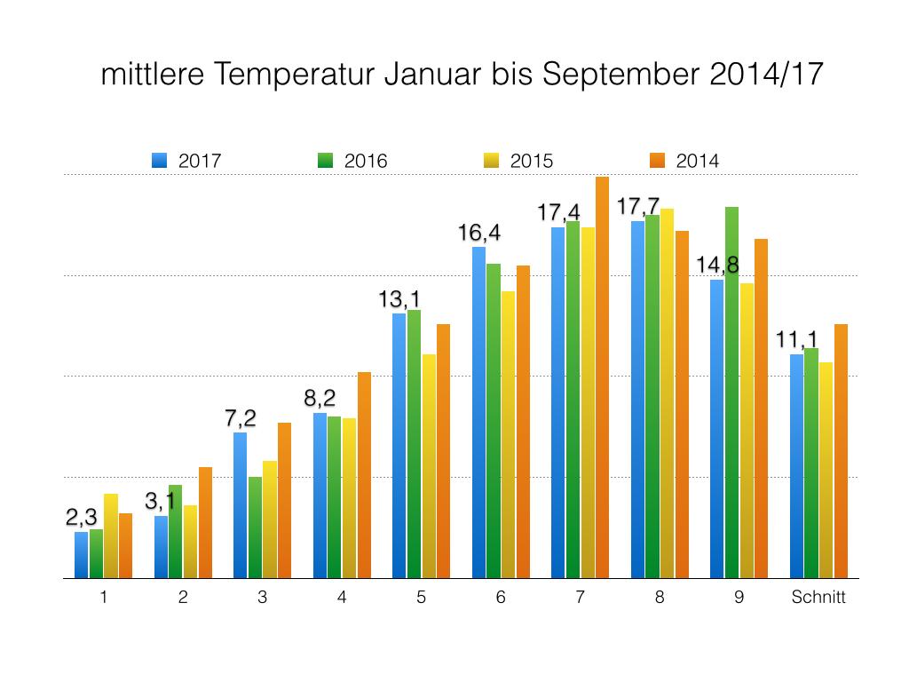 Norderney Temperatur