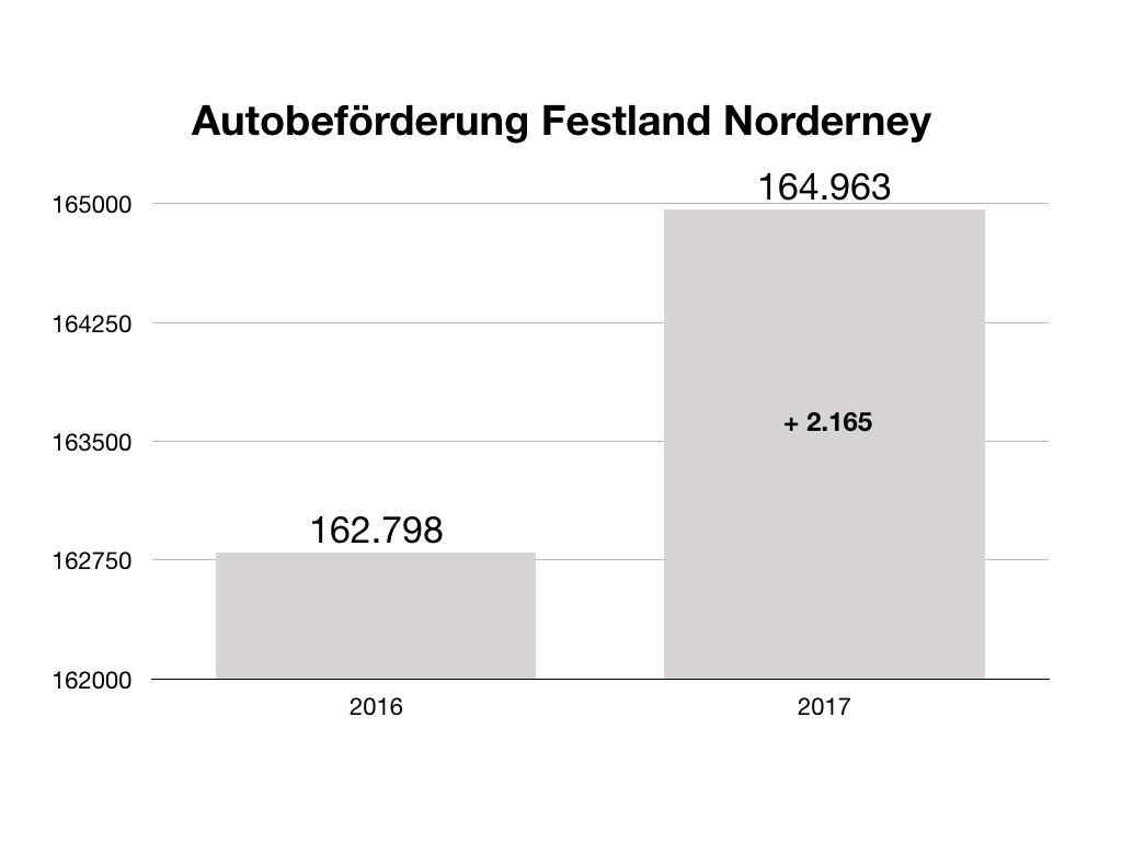 Autobeförderung Norddeich Norderney