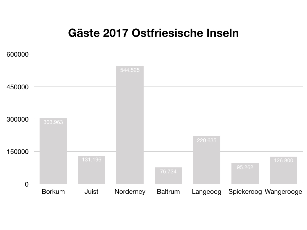 IHK - Wirtschaftsdaten 2017 Gäste Norderney