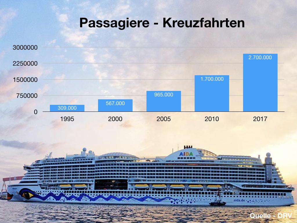 Urlaubsanalyse Kreuzfahrten