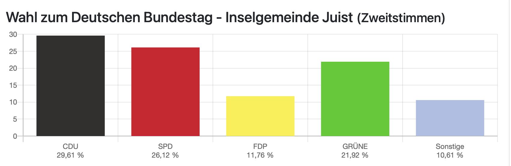 Wahlen 2021 - Borkum